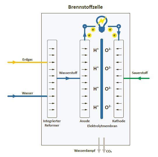 Brennstoffzelle BLUEGEN BG-15