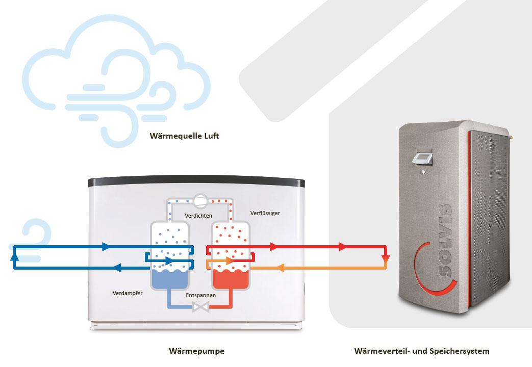 Wie funktioniert die SolvisLea Wärmepumpe?